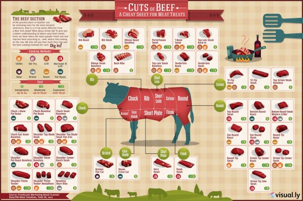 Cuts of Beef / Cortes de Carne